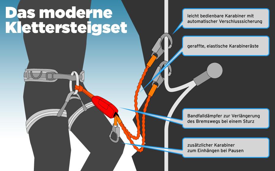 Klettersteigset Mieten Engelberg : Mietmaterial klettersteige u engelberg mountain guide